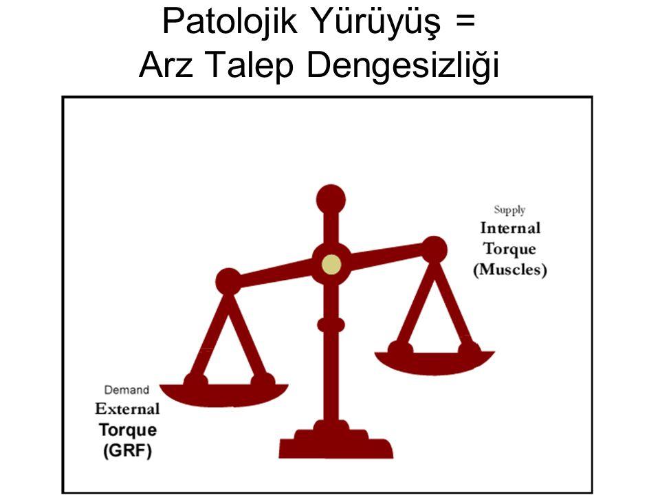 Patolojik Yürüyüş = Arz Talep Dengesizliği