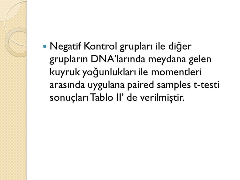 Negatif Kontrol grupları ile di ğ er grupların DNA'larında meydana gelen kuyruk yo ğ unlukları ile momentleri arasında uygulana paired samples t-testi