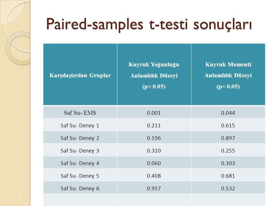 Paired-samples t-testi sonuçları Karşılaştırılan Gruplar Kuyruk Yoğunluğu Anlamlılık Düzeyi (p< 0.05) Kuyruk Momenti Anlamlılık Düzeyi (p< 0.05) Saf S