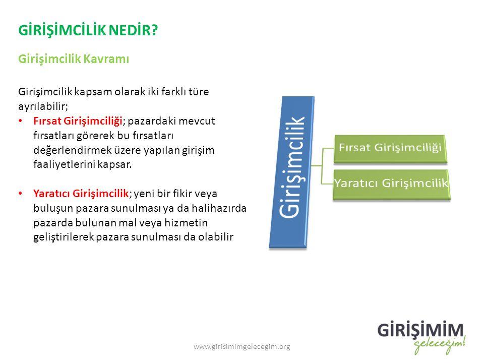 GİRİŞİMCİLİK NEDİR? Girişimcilik Kavramı www.girisimimgelecegim.org Girişimcilik kapsam olarak iki farklı türe ayrılabilir; Fırsat Girişimciliği; paza
