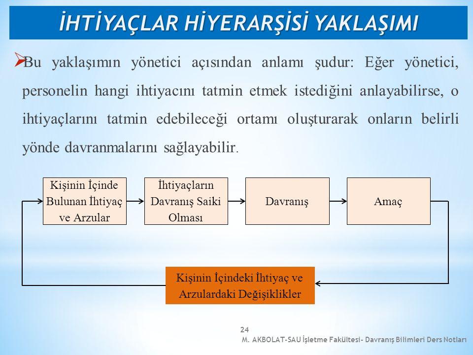 M. AKBOLAT-SAU İşletme Fakültesi- Davranış Bilimleri Ders Notları 24  Bu yaklaşımın yönetici açısından anlamı şudur: Eğer yönetici, personelin hangi