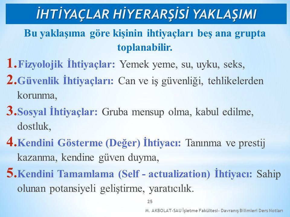 M. AKBOLAT-SAU İşletme Fakültesi- Davranış Bilimleri Ders Notları 25 Bu yaklaşıma göre kişinin ihtiyaçları beş ana grupta toplanabilir. 1. Fizyolojik