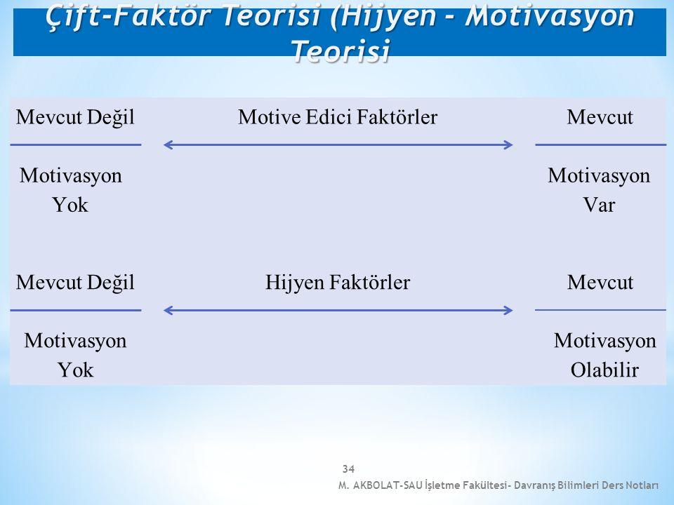 M. AKBOLAT-SAU İşletme Fakültesi- Davranış Bilimleri Ders Notları 34 Mevcut Değil Mevcut Motivasyon Yok Motivasyon Var Mevcut DeğilMevcut Motivasyon Y