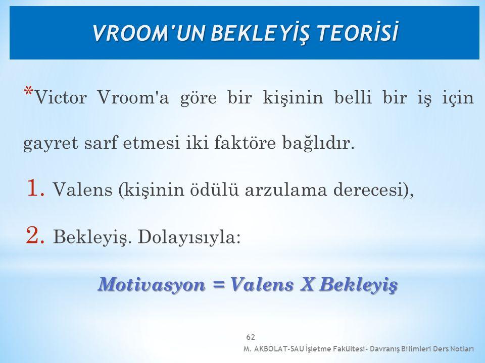 M. AKBOLAT-SAU İşletme Fakültesi- Davranış Bilimleri Ders Notları 62 * Victor Vroom'a göre bir kişinin belli bir iş için gayret sarf etmesi iki faktör