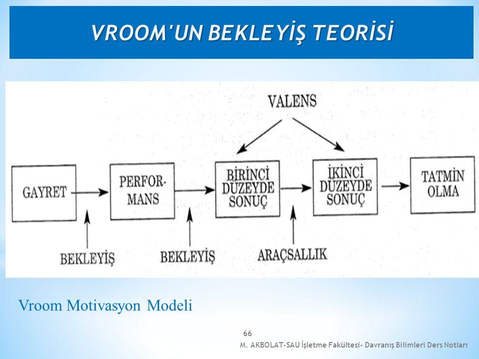 M. AKBOLAT-SAU İşletme Fakültesi- Davranış Bilimleri Ders Notları 66 Vroom Motivasyon Modeli