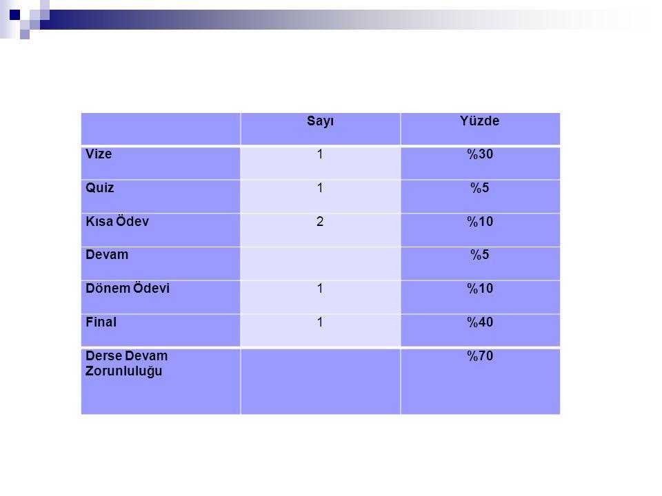 SayıYüzde Vize1%30 Quiz1%5 Kısa Ödev2%10 Devam %5 Dönem Ödevi1%10 Final1%40 Derse Devam Zorunluluğu %70