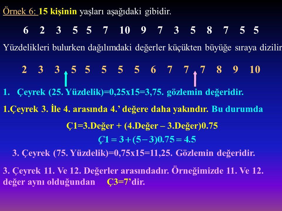 Konum Ölçüleri Çeyrekler (Quartiles) Dağılımı 4 eşit parçaya bölen değerlerdir. Bunlar, Değerlerin %25'i Ç1'e eşit ya da ondan küçüktür. Değerlerin %5
