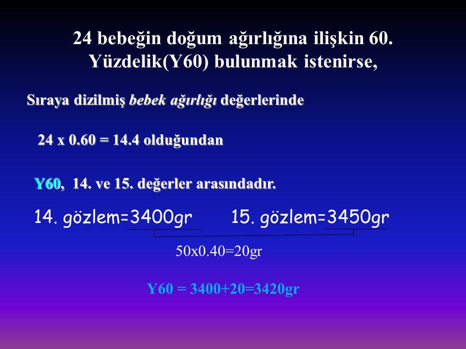 24 bebeğin doğum ağırlığına ilişkin 30. Yüzdelik(Y30) bulunmak istenirse, 24 x 0.30 = 7.2 olduğundan Y30, 7. ve 8. değerler arasındadır. Y30 = 3150+10