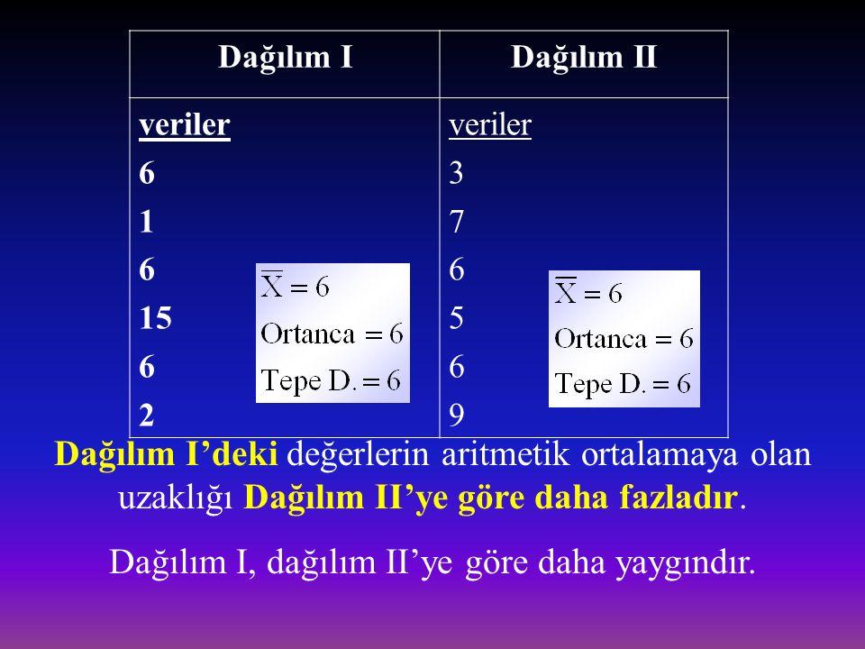  Bu farklılıkların derecesi dağılımın yaygınlığı kavramını oluşturur. İki dağılım aynı ortalama, ortanca ya da tepe değerine sahipken yaygınlıkları f