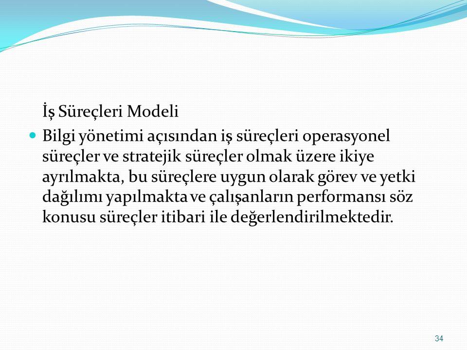 İş Süreçleri Modeli Bilgi yönetimi açısından iş süreçleri operasyonel süreçler ve stratejik süreçler olmak üzere ikiye ayrılmakta, bu süreçlere uygun