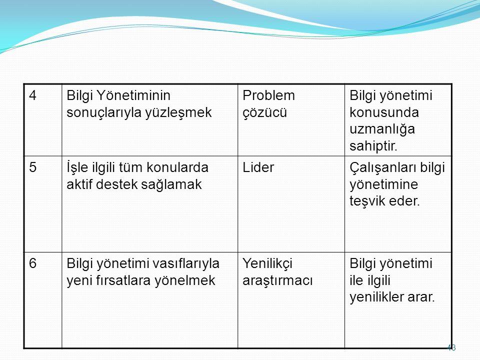 4Bilgi Yönetiminin sonuçlarıyla yüzleşmek Problem çözücü Bilgi yönetimi konusunda uzmanlığa sahiptir. 5İşle ilgili tüm konularda aktif destek sağlamak