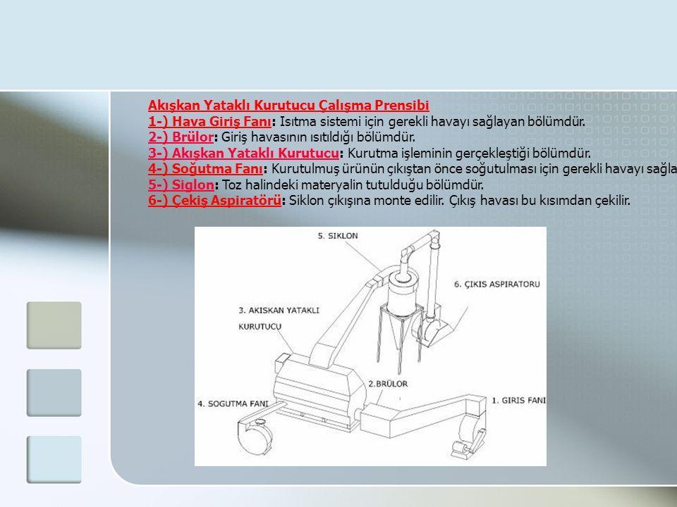 Akışkan Yataklı Kurutucu Çalışma Prensibi 1-) Hava Giriş Fanı: Isıtma sistemi için gerekli havayı sağlayan bölümdür. 2-) Brülor: Giriş havasının ısıtı