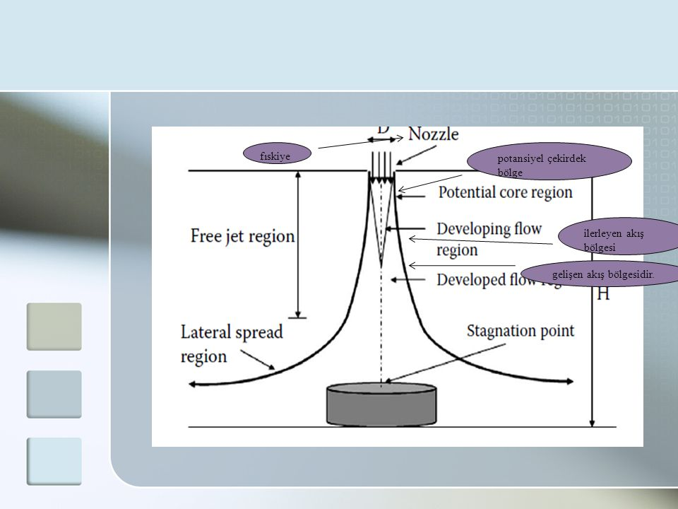 potansiyel çekirdek bölge ilerleyen akış bölgesi gelişen akış bölgesidir. fıskiye