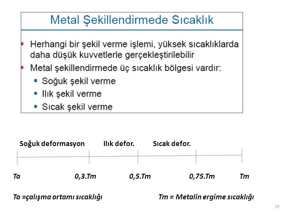 19 Ta 0,3.Tm 0,5.Tm 0,75.Tm Tm Soğuk deformasyon Ilık defor. Sıcak defor. Ta =çalışma ortamı sıcaklığı Tm = Metalin ergime sıcaklığı