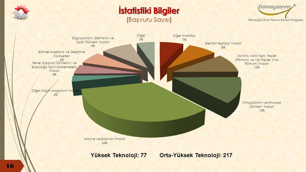 İstatistiki Bilgiler () İstatistiki Bilgiler (Başvuru Sayısı) 16 Yüksek Teknoloji: 77Orta-Yüksek Teknoloji: 217