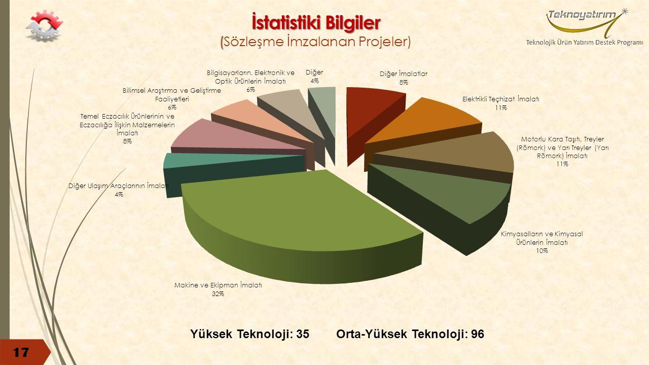 İstatistiki Bilgiler ( İstatistiki Bilgiler (Sözleşme İmzalanan Projeler) 17 Yüksek Teknoloji: 35Orta-Yüksek Teknoloji: 96