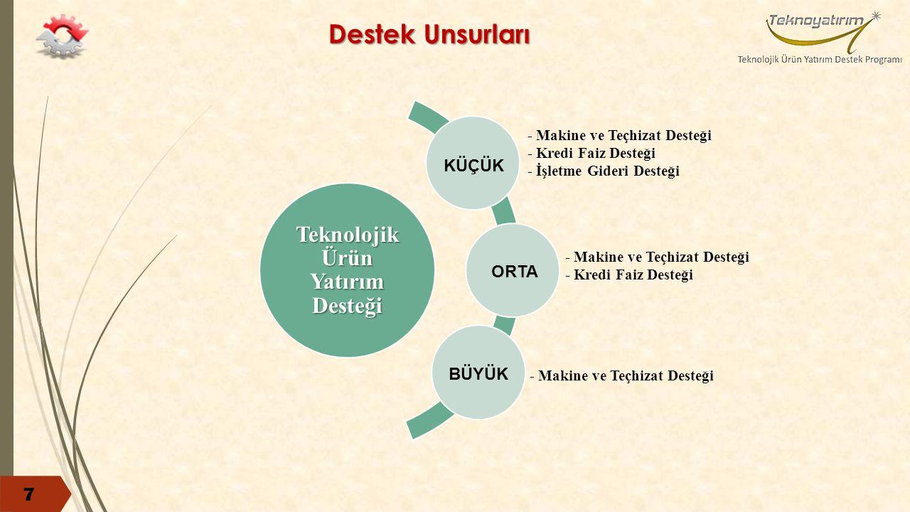 Dikkat Edilmesi Gereken Hususlar 18 Teknolojik ürün, Türkiye'de ilk defa üretilecek olmalı ve ilan edilen öncelikli teknoloji alanlarında* yer almalıdır.