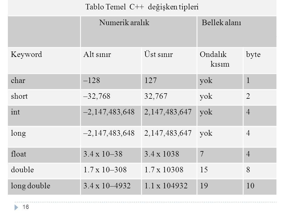 Tablo Temel C++ değişken tipleri Numerik aralık Bellek alanı KeywordAlt sınırÜst sınırOndalık kısım byte char–128127yok1 short–32,76832,767yok2 int–2,147,483,6482,147,483,647yok4 long–2,147,483,6482,147,483,647yok4 float3.4 x 10–383.4 x 103874 double1.7 x 10–3081.7 x 10308158 long double3.4 x 10–49321.1 x 1049321910 16