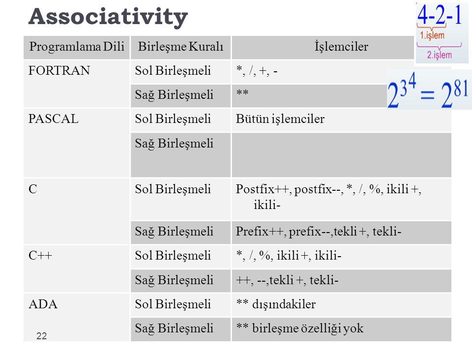 Associativity Programlama DiliBirleşme Kuralıİşlemciler FORTRANSol Birleşmeli*, /, +, - Sağ Birleşmeli** PASCALSol BirleşmeliBütün işlemciler Sağ Birleşmeli CSol BirleşmeliPostfix++, postfix--, *, /, %, ikili +, ikili- Sağ BirleşmeliPrefix++, prefix--,tekli +, tekli- C++Sol Birleşmeli*, /, %, ikili +, ikili- Sağ Birleşmeli++, --,tekli +, tekli- ADASol Birleşmeli** dışındakiler Sağ Birleşmeli** birleşme özelliği yok 22