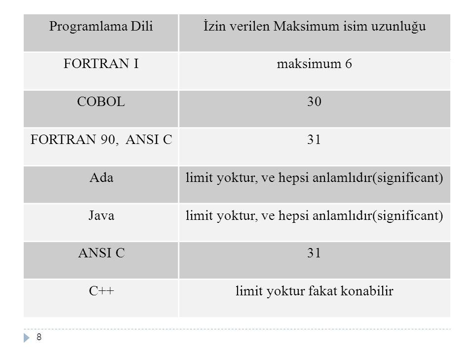 Programlama Diliİzin verilen Maksimum isim uzunluğu FORTRAN Imaksimum 6 COBOL30 FORTRAN 90, ANSI C31 Adalimit yoktur, ve hepsi anlamlıdır(significant) Javalimit yoktur, ve hepsi anlamlıdır(significant) ANSI C31 C++limit yoktur fakat konabilir 8