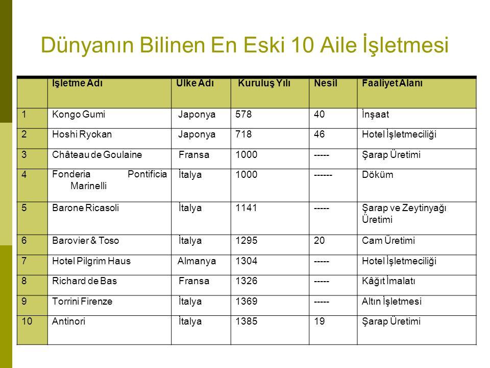 Dünyanın Bilinen En Eski 10 Aile İşletmesi İşletme AdıÜlke AdıKuruluş YılıNesilFaaliyet Alanı 1Kongo GumiJaponya57840İnşaat 2Hoshi RyokanJaponya71846H
