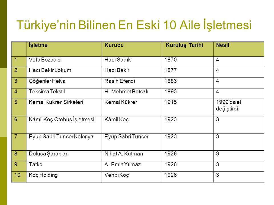 Türkiye'nin Bilinen En Eski 10 Aile İşletmesi İşletmeKurucuKuruluş TarihiNesil 1Vefa BozacısıHacı Sadık18704 2Hacı Bekir LokumHacı Bekir18774 3Çöğenler HelvaRasih Efendi18834 4Teksima TekstilH.