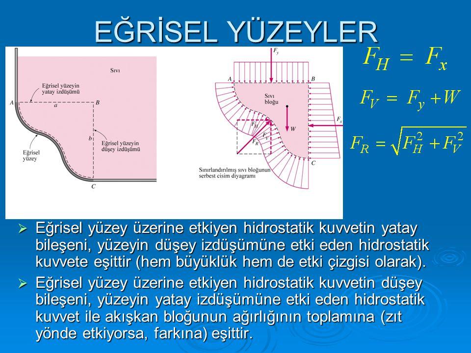 EĞRİSEL YÜZEYLER  Eğrisel yüzey üzerine etkiyen hidrostatik kuvvetin yatay bileşeni, yüzeyin düşey izdüşümüne etki eden hidrostatik kuvvete eşittir (