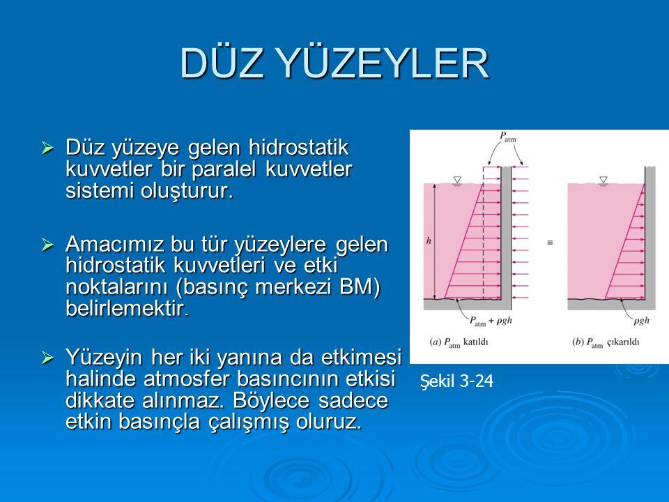 DÜZ YÜZEYLER  Düz yüzeye gelen hidrostatik kuvvetler bir paralel kuvvetler sistemi oluşturur.  Amacımız bu tür yüzeylere gelen hidrostatik kuvvetler