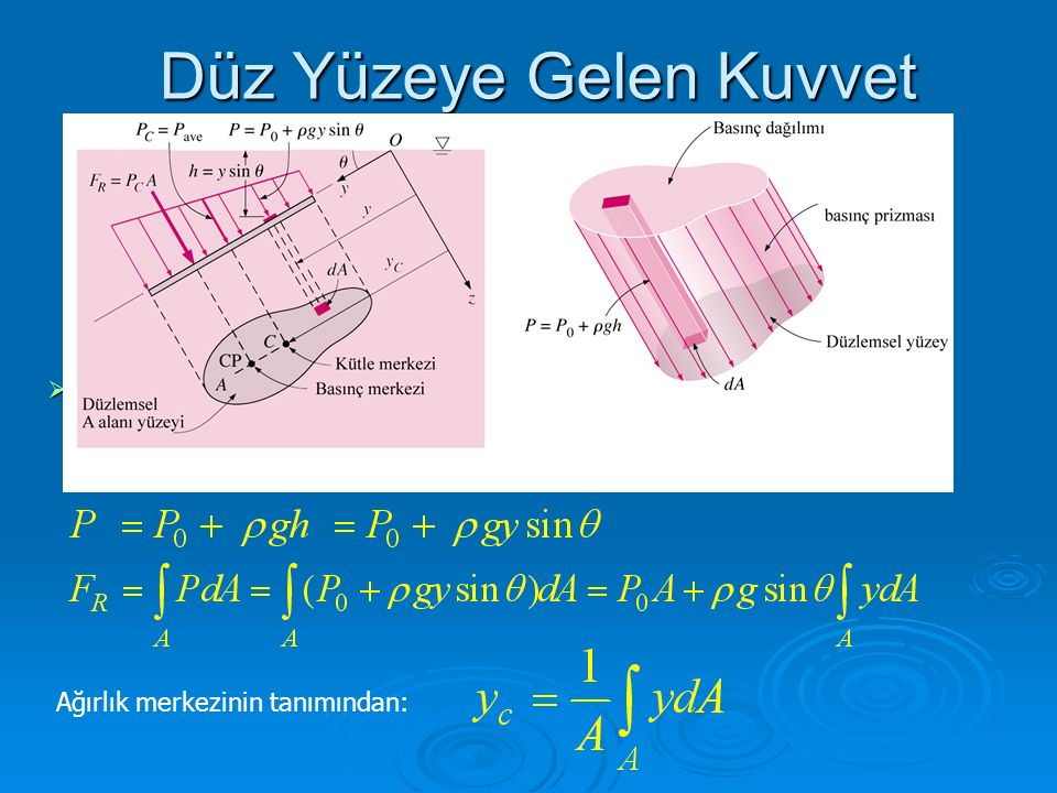 Bileşke Kuvvet Homojen (sabit yoğunluğa sahip) bir sıvıya tamamen daldırılan düz bir yüzey üzerine etki eden bileşke kuvvet, yüzeyin kütle merkezindeki basınç ile yüzeyin alanının çarpımına eşittir (Şekil 3–27).