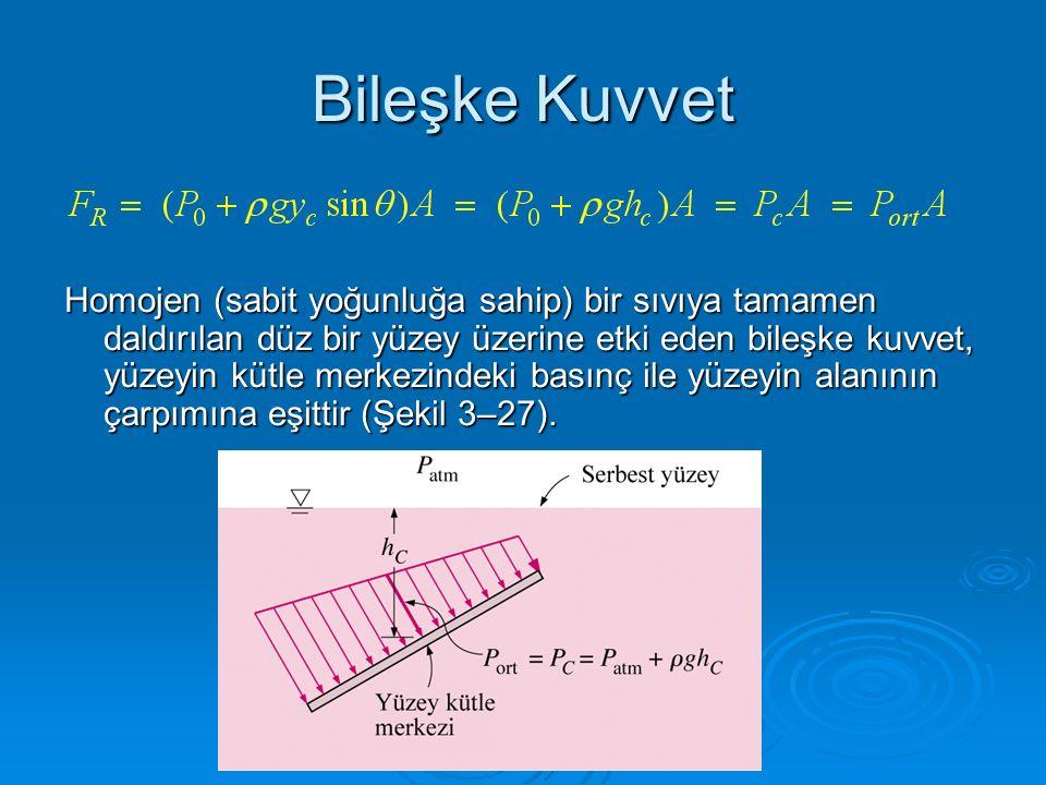 Bileşke Kuvvet Homojen (sabit yoğunluğa sahip) bir sıvıya tamamen daldırılan düz bir yüzey üzerine etki eden bileşke kuvvet, yüzeyin kütle merkezindek