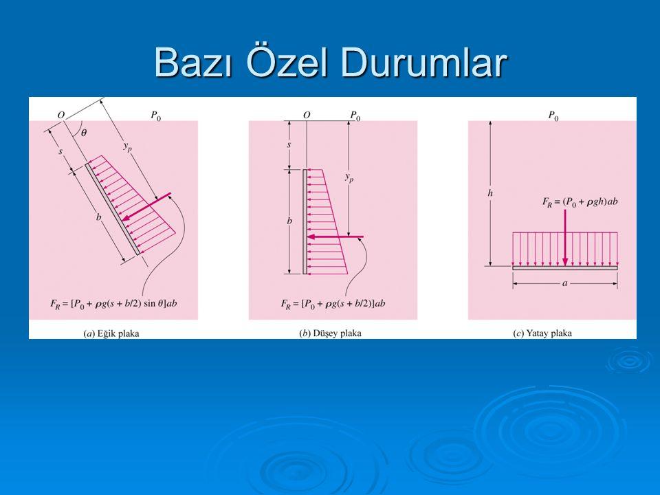 Yüzeyin şekli Serbest yüzeyde dP = 0 alınırsa: Serbest yüzey paraboliktir !..