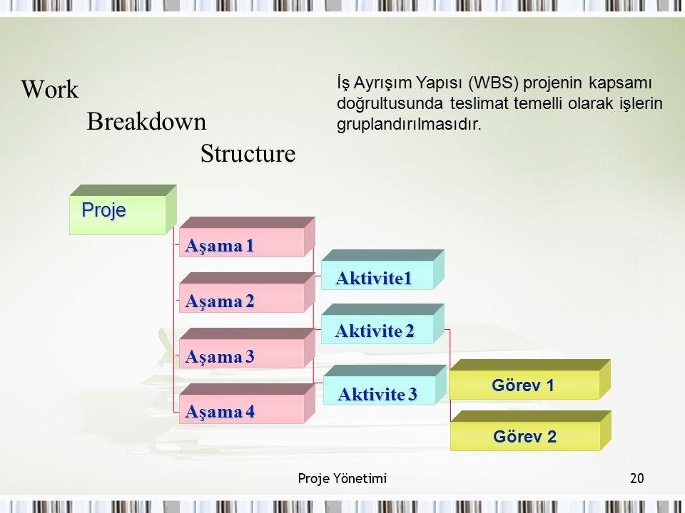 Work Breakdown StructureProje Görev 2 Aşama 1 Aşama 2 Aşama 3 Aşama 4 Aktivite1 Aktivite 2 Görev 1 Aktivite 3 20Proje Yönetimi İş Ayrışım Yapısı (WBS)