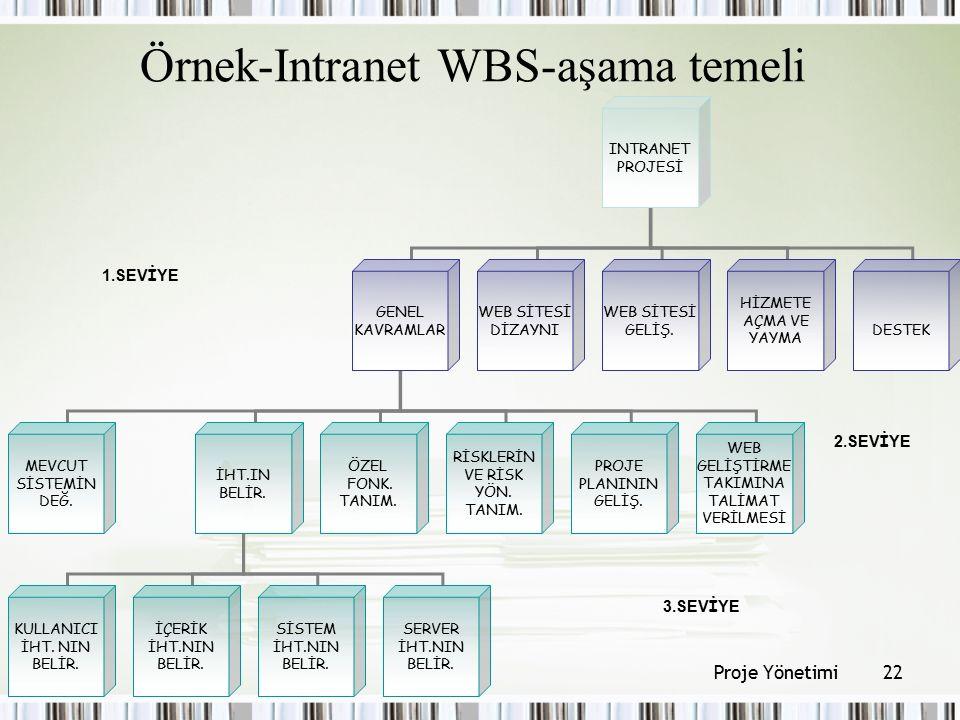 Örnek-Intranet WBS-aşama temeli INTRANET PROJESİ GENEL KAVRAMLAR WEB SİTESİ DİZAYNI WEB SİTESİ GELİŞ. HİZMETE AÇMA VE YAYMA DESTEK MEVCUT SİSTEMİN DEĞ