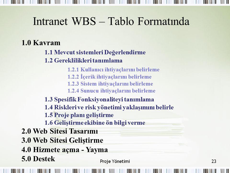 Intranet WBS – Tablo Formatında 1.0 Kavram 1.1 Mevcut sistemleri Değerlendirme 1.2 Gereklilikleri tanımlama 1.2.1 Kullanıcı ihtiyaçlarını belirleme 1.