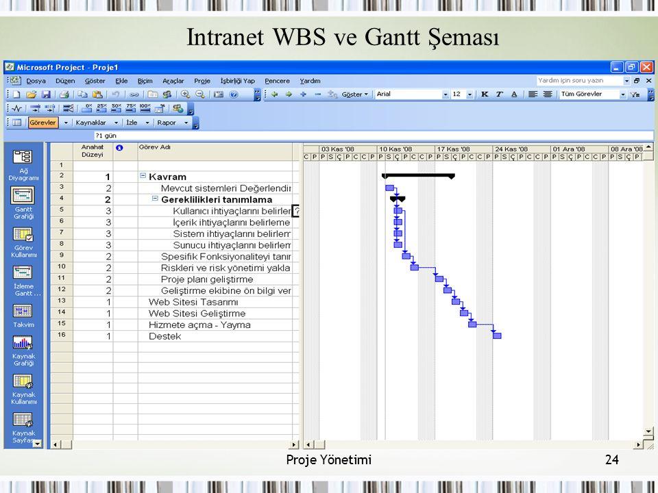 Intranet WBS ve Gantt Şeması 24Proje Yönetimi