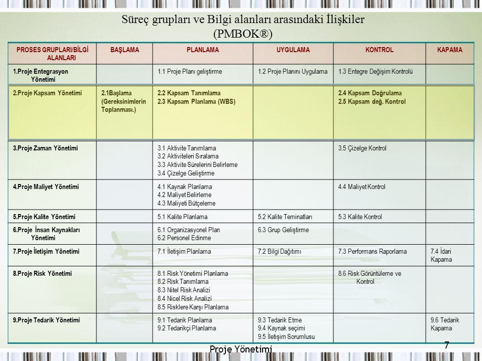 Süreç grupları ve Bilgi alanları arasındaki İlişkiler (PMBOK®) PROSES GRUPLARI/BİLGİ ALANLARI BAŞLAMAPLANLAMAUYGULAMAKONTROLKAPAMA 1.Proje Entegrasyon