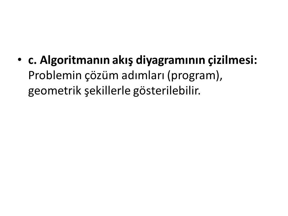 c. Algoritmanın akış diyagramının çizilmesi: Problemin çözüm adımları (program), geometrik şekillerle gösterilebilir.
