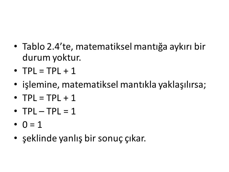 Tablo 2.4'te, matematiksel mantığa aykırı bir durum yoktur. TPL = TPL + 1 işlemine, matematiksel mantıkla yaklaşılırsa; TPL = TPL + 1 TPL – TPL = 1 0