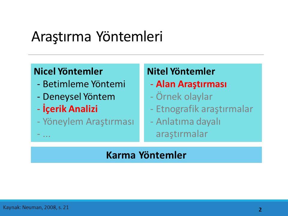 Araştırma Yöntemleri 2 Kaynak: Neuman, 2008, s.