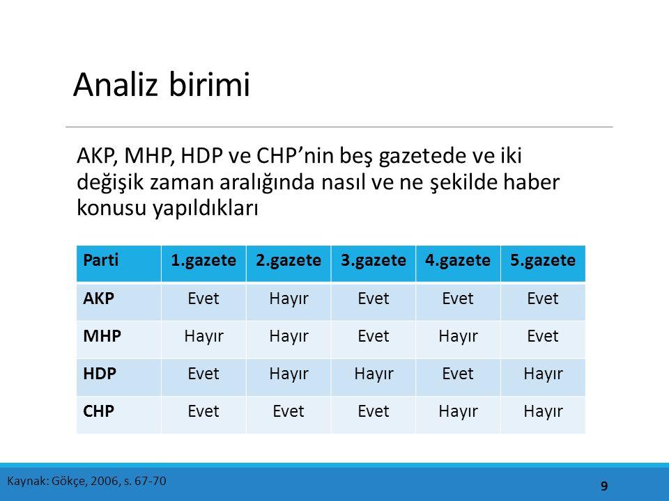 Kategorileri tanımlama Gazete 1=Sabah, 2=Birgün, 3=Milliyet, 4=Sözcü, 5=Akit Zaman 1=1.araştırma haftası, 2=2.araştırma haftası Gün 1=Araştırmanın ilk günü,...., 6=Araştırmanın altıncı günü Siyasi parti 1=AKP, 2=MHP, 3=HDP, 4=CHP Değerlendirme 1=Olumlu, 2=Olumsuz, 3=Belirsiz 10 Kaynak: Gökçe, 2006, s.
