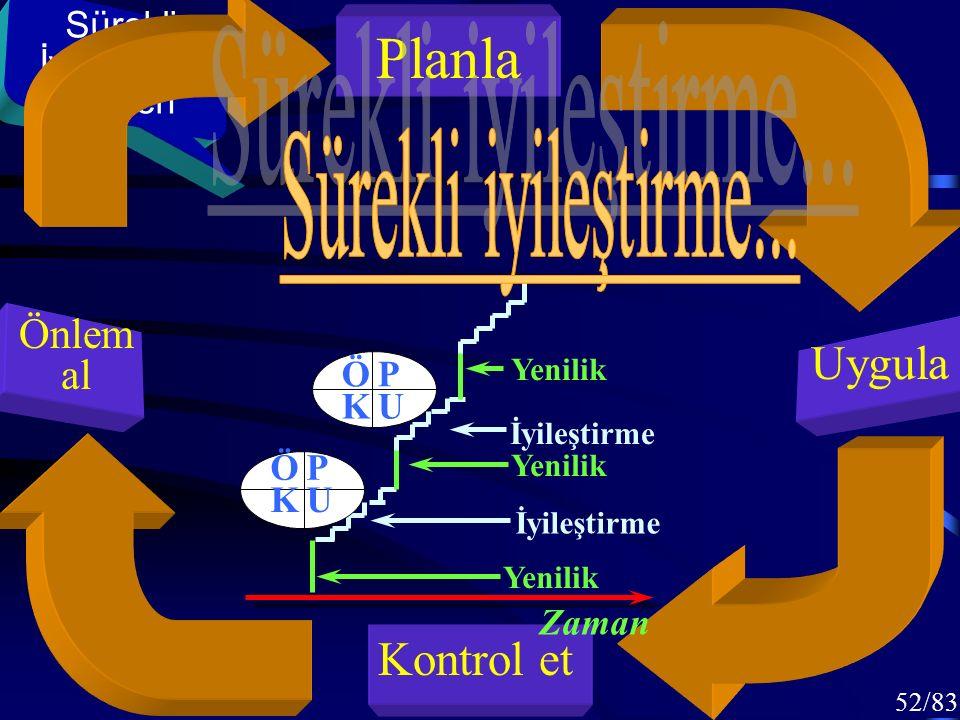 51/83 Planla Uygula Kontrol et Önlem al Sürekli İyileştirme Kaizen