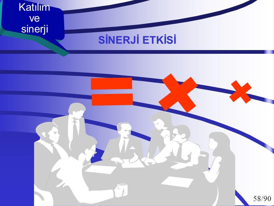 57/90 SNERJİ ETKİSİ Katılım ve sinerji