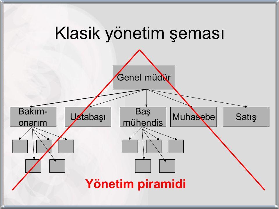 Klasik yönetim şeması Genel müdür Baş mühendis MuhasebeUstabaşı Bakım- onarım Satış Yönetim piramidi