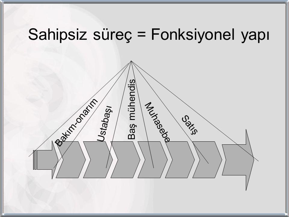 Sahipsiz süreç = Fonksiyonel yapı Bakım-onarım Ustabaşı Baş mühendis Muhasebe Satış