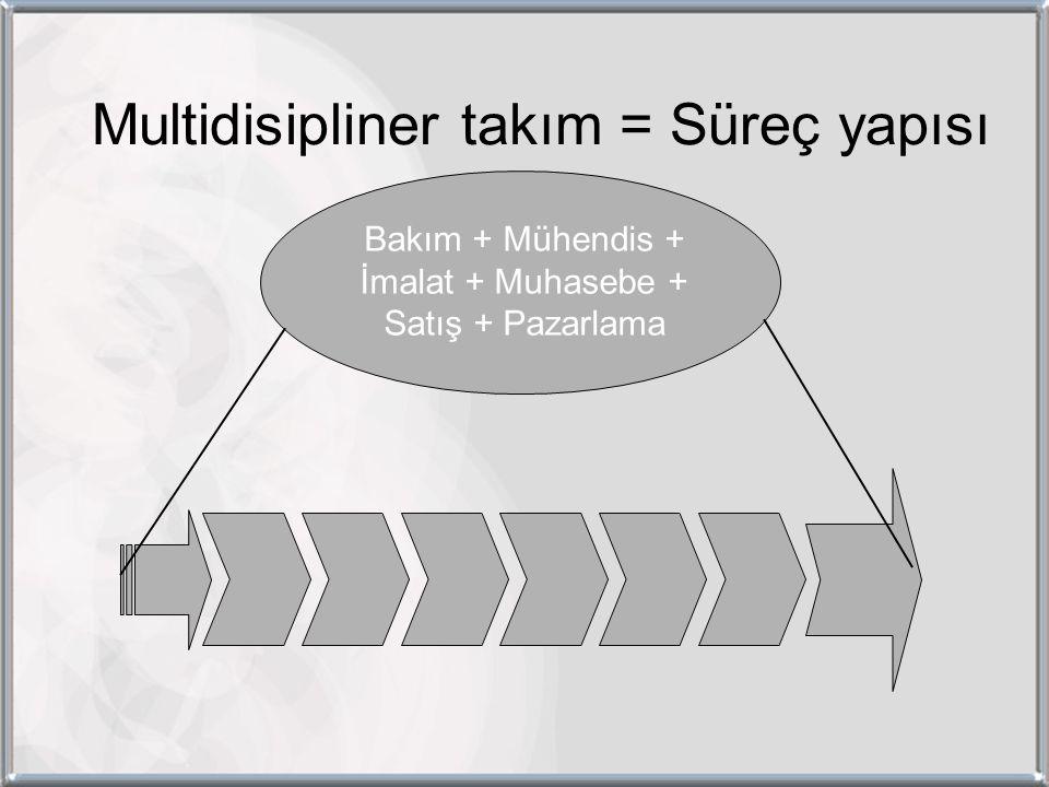 Multidisipliner takım = Süreç yapısı Bakım + Mühendis + İmalat + Muhasebe + Satış + Pazarlama