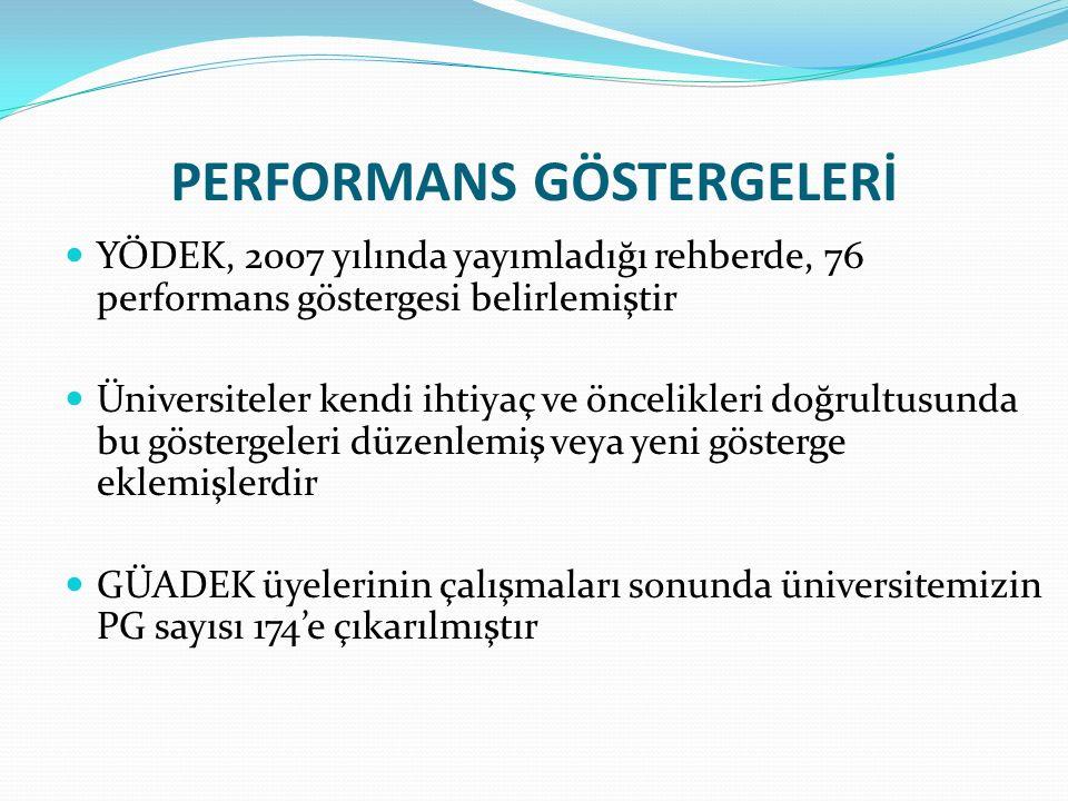 PERFORMANS GÖSTERGELERİ YÖDEK, 2007 yılında yayımladığı rehberde, 76 performans göstergesi belirlemiştir Üniversiteler kendi ihtiyaç ve öncelikleri doğrultusunda bu göstergeleri düzenlemiş veya yeni gösterge eklemişlerdir GÜADEK üyelerinin çalışmaları sonunda üniversitemizin PG sayısı 174'e çıkarılmıştır