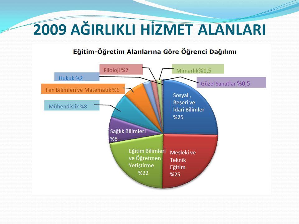 2010 ÖZDEĞERLENDİRME TAKVİMİ Ekim-Kasım 2010: Her birim, sorumluluğu kapsamındaki bilgileri tespit eder.