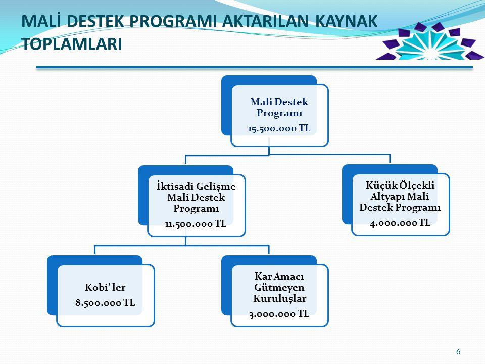 MALİ DESTEK PROGRAMI AKTARILAN KAYNAK TOPLAMLARI Mali Destek Programı 15.500.000 TL İktisadi Gelişme Mali Destek Programı 11.500.000 TL Kobi' ler 8.50