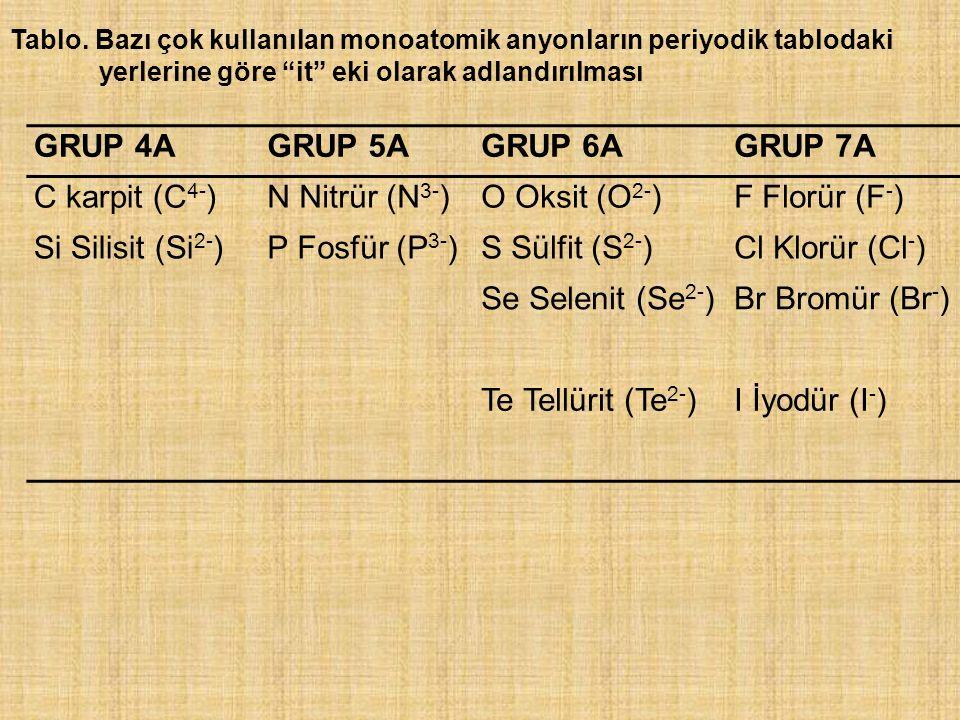 GRUP 4AGRUP 5AGRUP 6AGRUP 7A C karpit (C 4- )N Nitrür (N 3- )O Oksit (O 2- )F Florür (F - ) Si Silisit (Si 2- )P Fosfür (P 3- )S Sülfit (S 2- )Cl Klor
