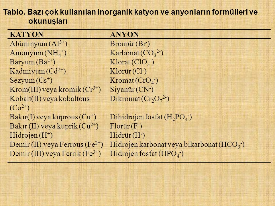 Tablo. Bazı çok kullanılan inorganik katyon ve anyonların formülleri ve okunuşları KATYONANYON Alüminyum (Al 3+ )Bromür (Br - ) Amonyum (NH 4 + )Karbo
